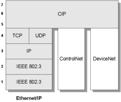 IE402: Real Time Ethernet, Part 2